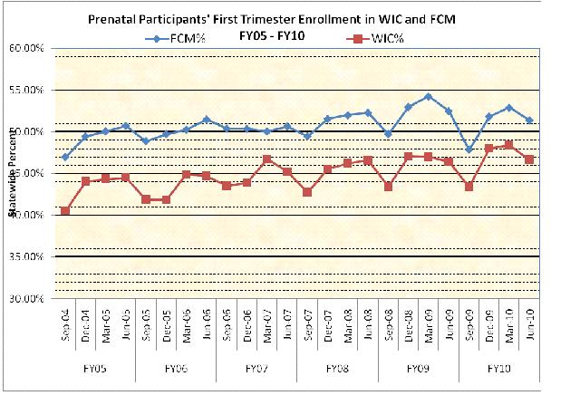 Prenatal Participants' First Trimester Enrollment in WIC and FCM FY05-FY10