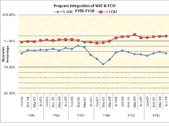 Program Integration of WIC and FCM FY05-FY10