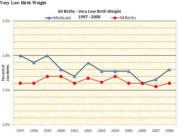 All Births - Very Low Birth Weight 1997-2008