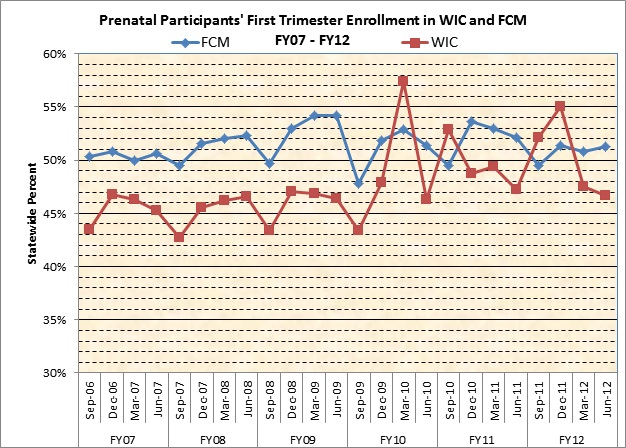 Prenatal Participants' First Trimester Enrollment in WIC and FCM, FY07-FY12
