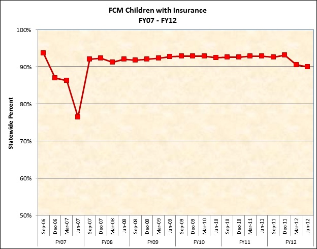 FCM Children with Insurance, FY07-FY12