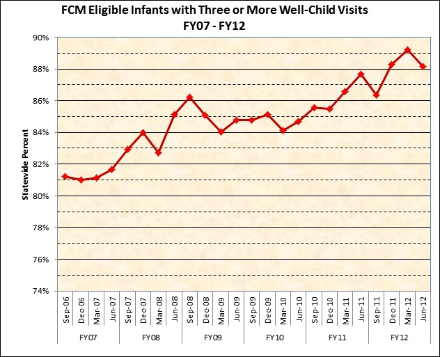 FCM Eligible Infants with 3 or More Well Child Visits, FY07-FY12
