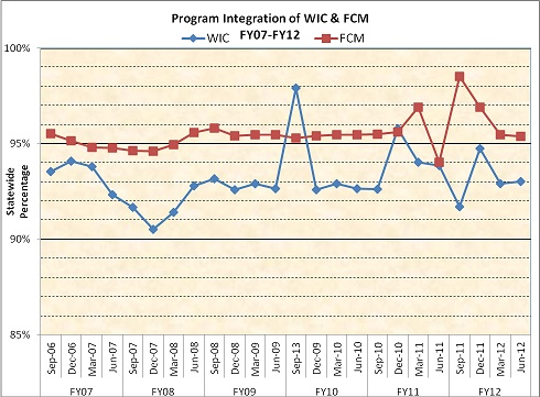 Program Integration of WIC and FCM FY07-FY12