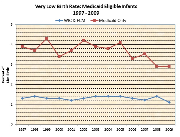 Very Low Birth Rate: Medicaid Eligible Infants 1997-2009