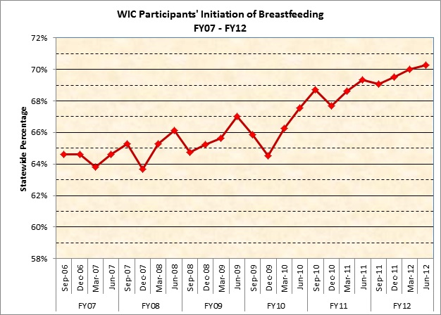 WIC Participants' Initiation of Breastfeeding, FY07-FY12