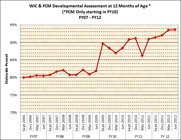 WIC & FCM Developmental Assessment at 12 Months of Age, FY07-FY12