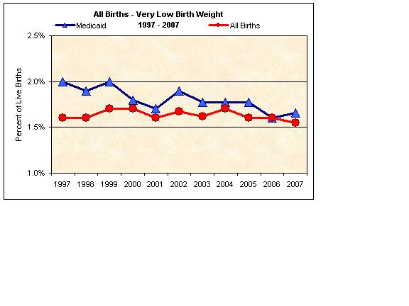 All Births - Very Low Birth Weight 1997-2007