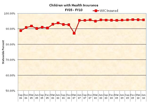 Children with Health Insurance Fy2010