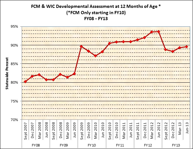 FCM & WIC Developmental Assessment at 12 Months of Age* - FY08-FY13