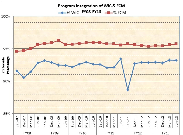 Prgram Integration of WIC & FCM - FY08-FY13