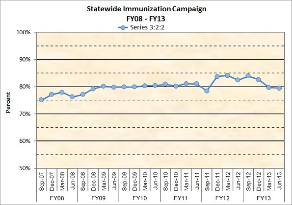 Statewide Immunization Campaign FY2008-FY2013