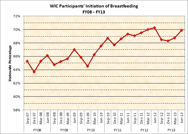 WIC Participants' Initiation of Breastfeeding - FY08-FY13