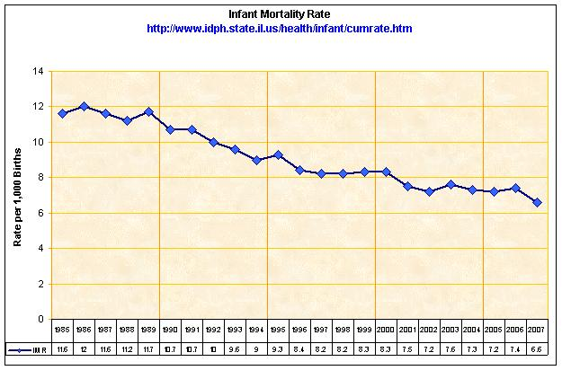 Infant Mortaility Rate per 1,000 Births 1997-2007