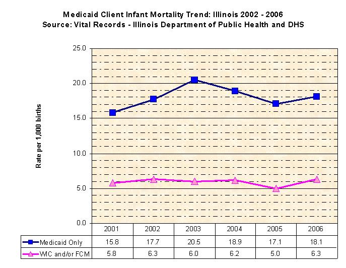 Medicaid Client Infant Mortality Trend in Illinois 2002-2006