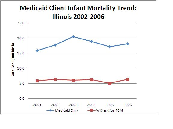 Medicaid Client Infant Mortality Trend: Illinois 2002-2006