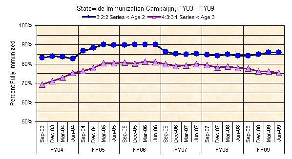 Statewide Immunization Campaign FY03-FY09