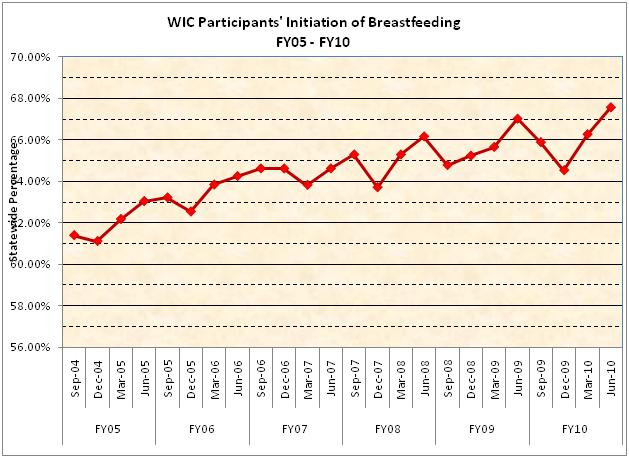 WIC Participants' Initiation of Breastfeeding FY2010