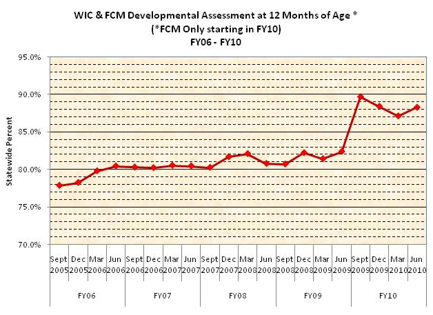 WIC & FCM Developmental Assessment at 12 Months of Age FY2010