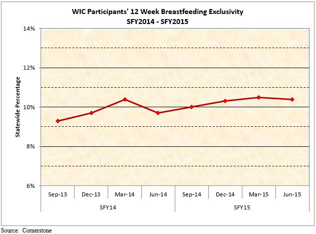 WIC Participants' 12 Week Breastfeeding Exclusivity