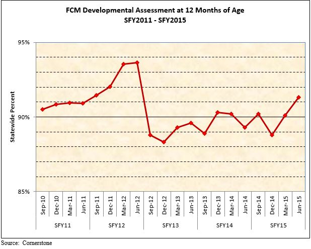 FCM Developmental Assessment at 12 Months of Age