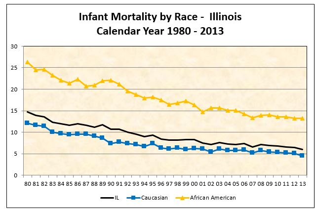 Infant Mortality by Race-Illinois