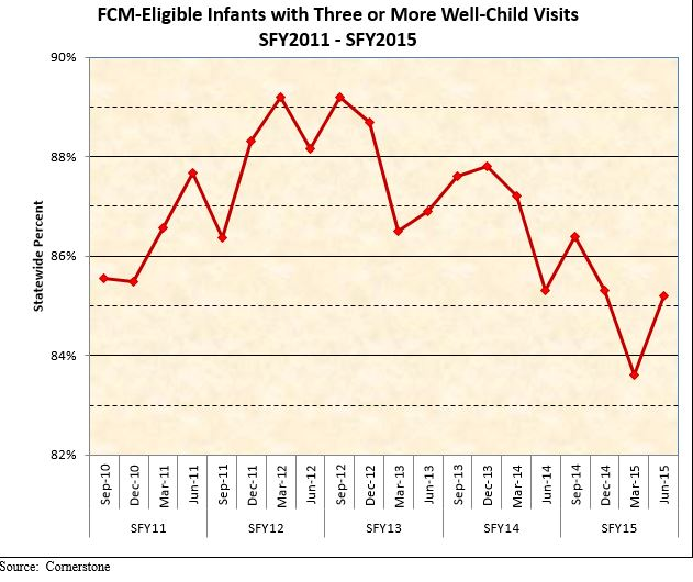 FCM-Eligible Infants with Three or More Well Child Visits