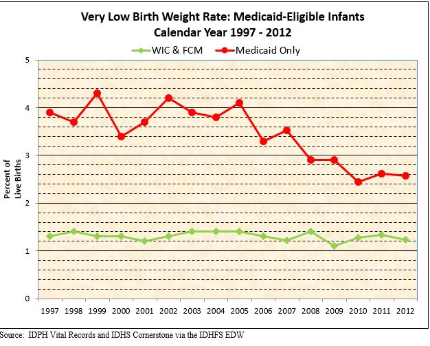 Very Low Birth Weight Rate:Medicaid Eligible Infants