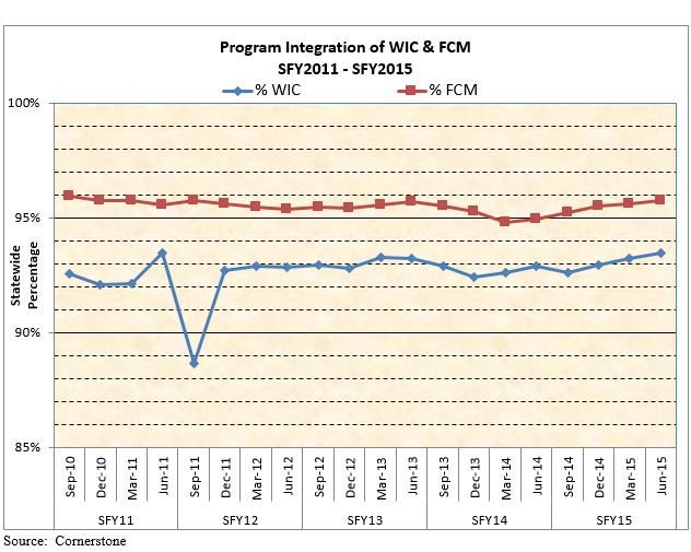 Program Integration of WIC & FCM