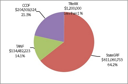 FY2013 Child Care Funding Sources