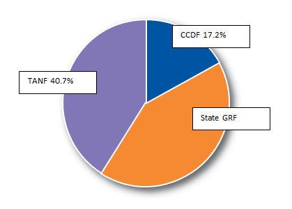 Pie chart showing Child Care Expenditures by Funding Source