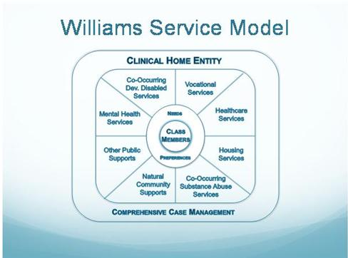 Williams Service Model of clinical home entry and case management