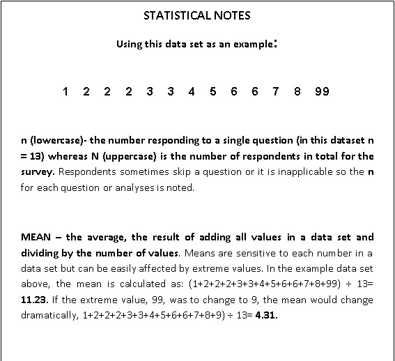 Survey Data Statistical Notes