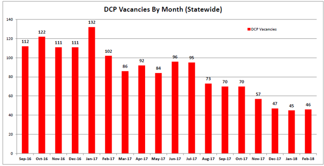 DCP Vacencies By Month Statewide