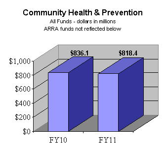Community Health & Prevention All Fund (dollars in millions) - ARRA funds not reflected below - FY10: $836.1; FY11: $818.4