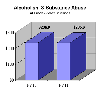 Alcoholism & Substance Abuse All Funds (dollars in millions) - FY10: $236.9; FY11: $235.6