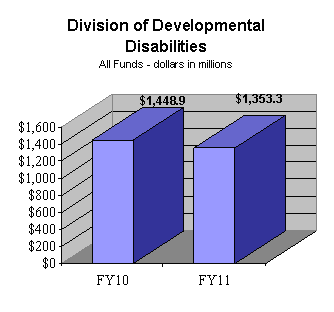 Division of Developmental Disabilities All Funds (dollars in millions) - FY10: $1,448.9; FY11: $1,353.3