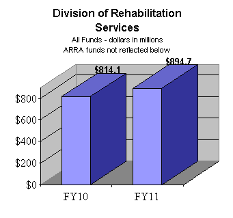 Division of Rehabilitation Services All Funds (dollars in millions) - ARRA funds not reflected below - FY10: $814.1; FY11: $894.7