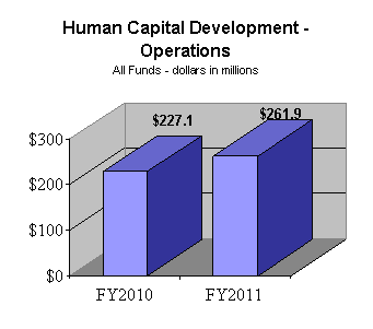 Human Capital Development - Operations All Funds (dollars in millions) - FY10: $227.1; FY11: $261.9