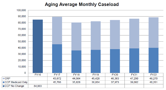 Aging Average Monthly Caseload