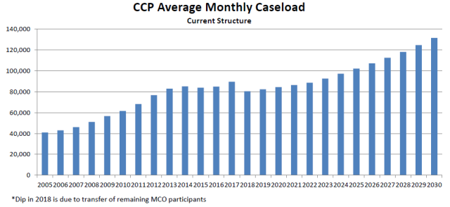CCP Average Monthly Caseload past present and future growth