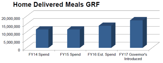 Home Delivered Meals GRF increase of each fiscal year