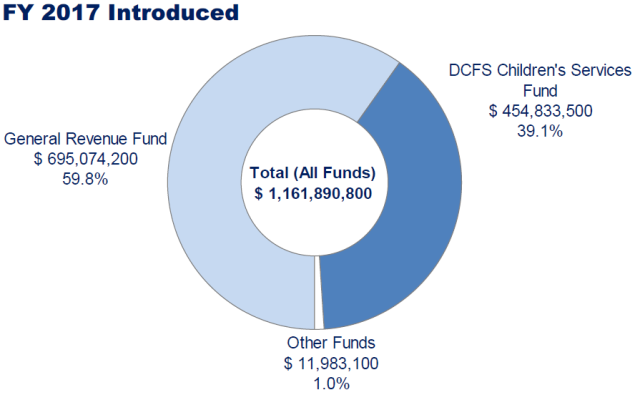 DCFS FY170 Budget by Fund