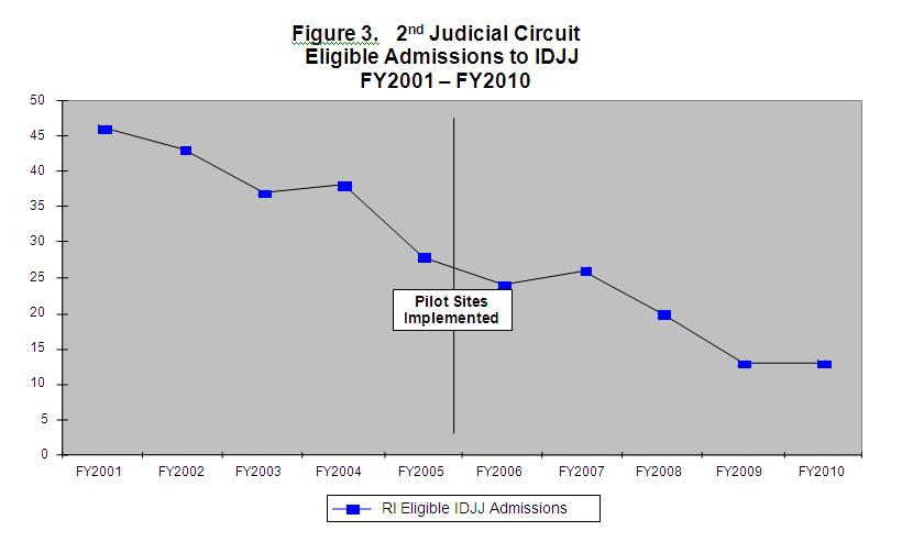 Figure 3 Second Judicial Circuit Eligible Admissions to IDJJ FY2001-FY2010