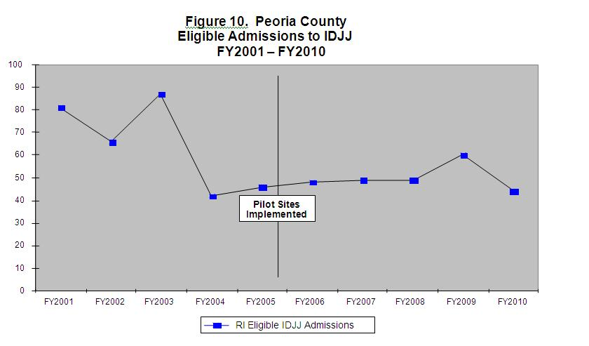 Figure 10 Peoria County Eligible Admissions to IDJJ FY2001-FY2010