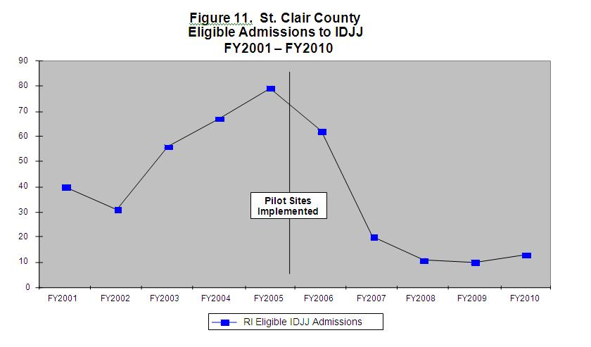 Figure 11 St. Clair County Eligible Admissions to IDJJ FY2001-FY2010