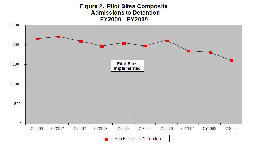 Figure 2 Pilot Sites Composite Admissions to Detention Fy2000-FY2009