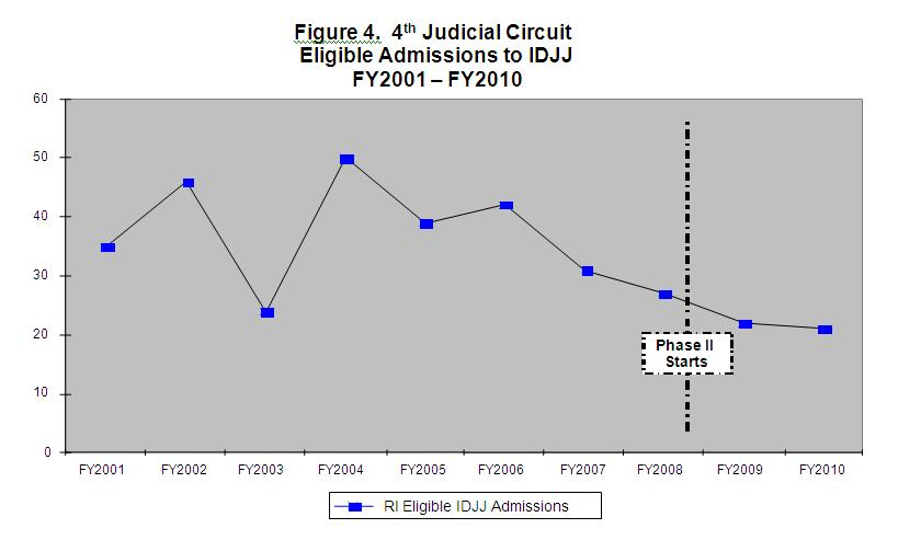 Figure 4 Fourth Judicial Circuit Eligible Admissions to IDJJ FY2001-FY2010