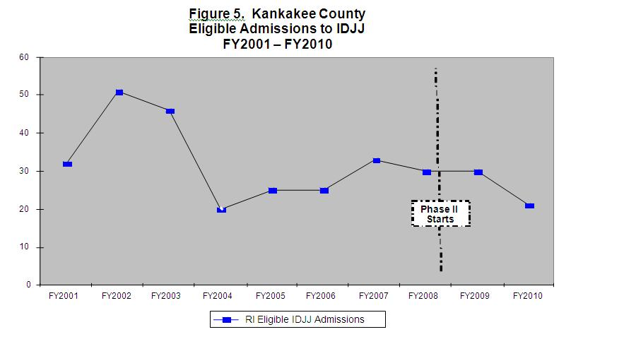 Figure 5 Kankakee County Eligible Admissions to IDJJ FY2001-FY2010