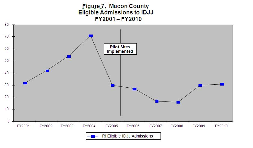 Figure 7 Macon County Eligible Admissions to IDJJ FY2001-Fy2010