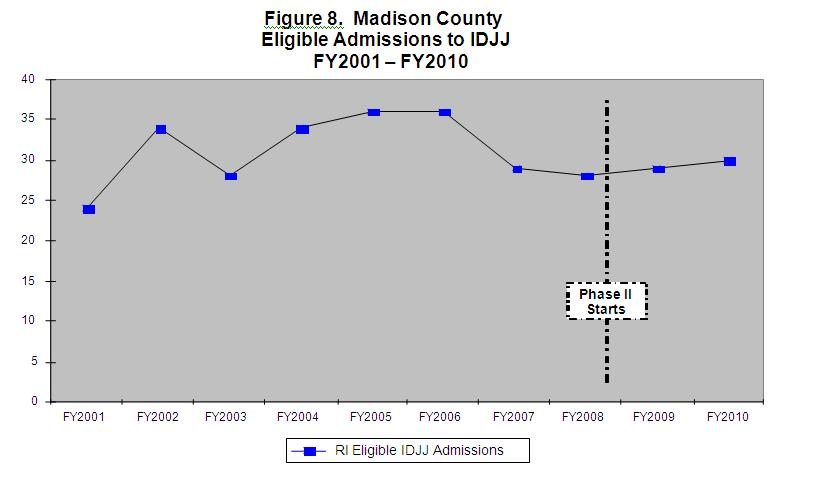 Figure 8 Madison County Eligible Admissions to IDJJ FY2001-FY2010